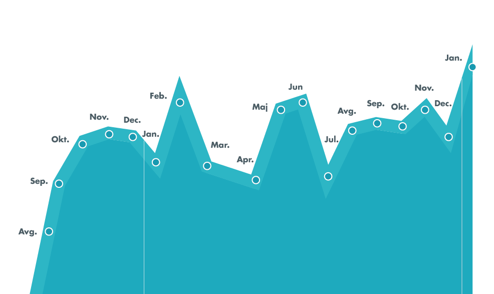 graf inštrukcije horizont
