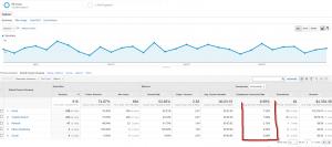 Google Analytics - Ecommerce - Channels