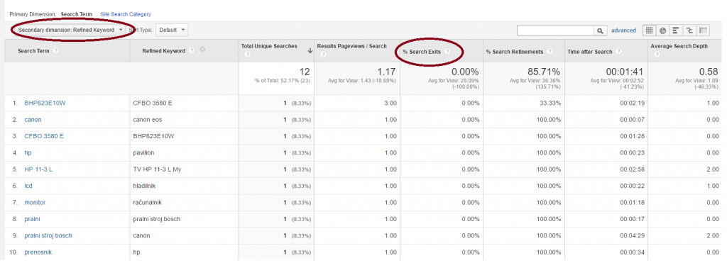 Pregled drugih iskalnih nizov v Google Analytics