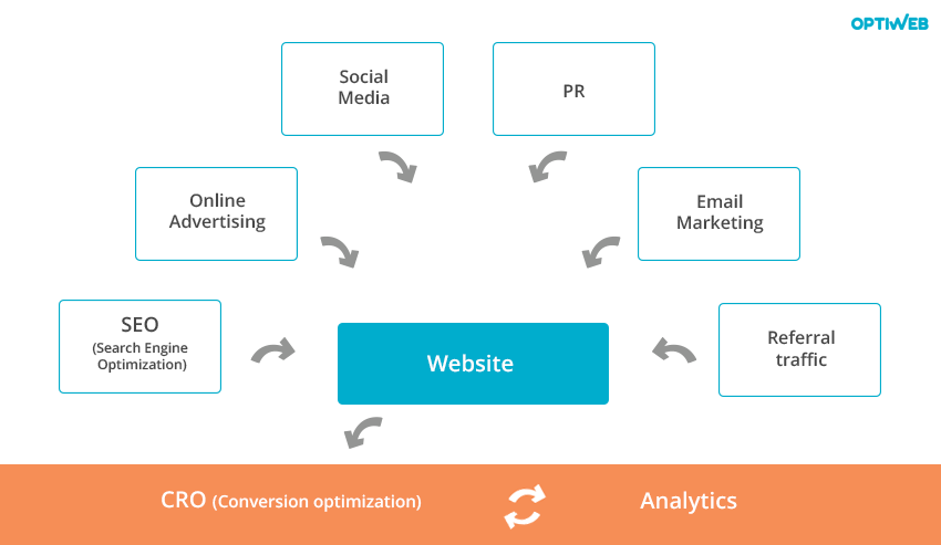online marketing and conversion rate optimization