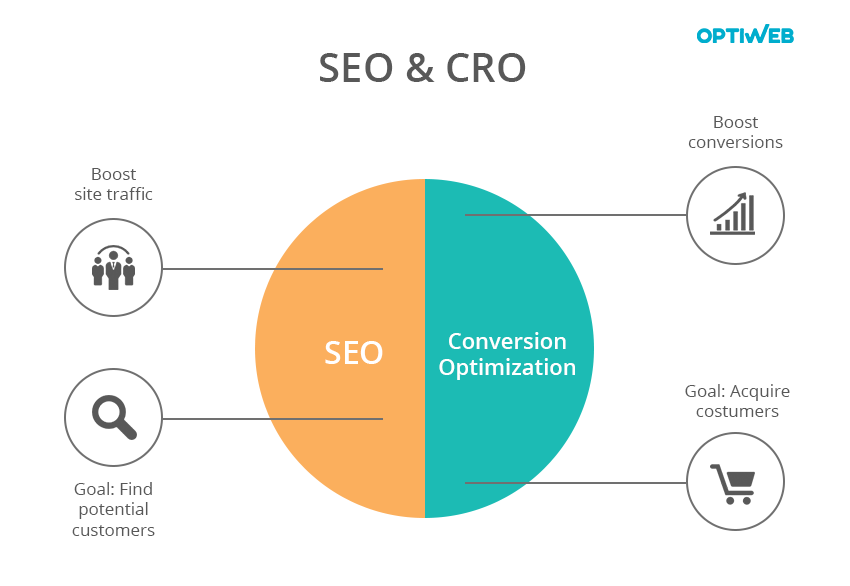 SEO and Conversion optimization go along