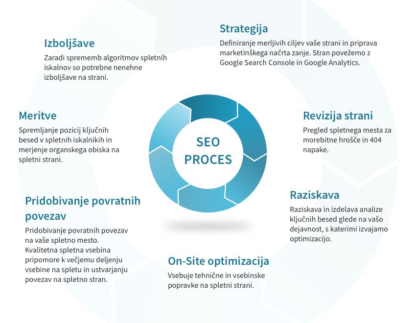 Proces optimizacije spletne strani