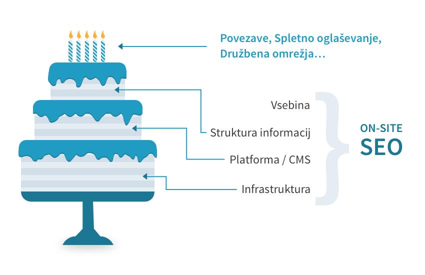 Prikaz posameznih delov procesa optimizacije.