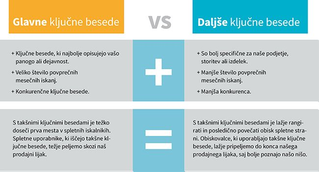 Primerjava glavnih in daljših ključnih besed