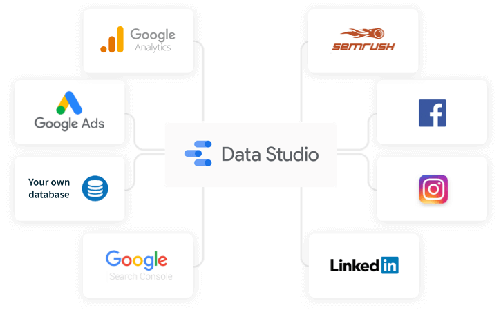 Data sources available for a Google Data Studio report.