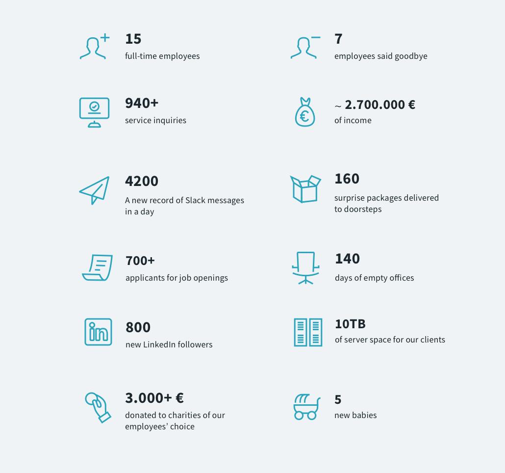 Numbers in Optiweb in 2020.