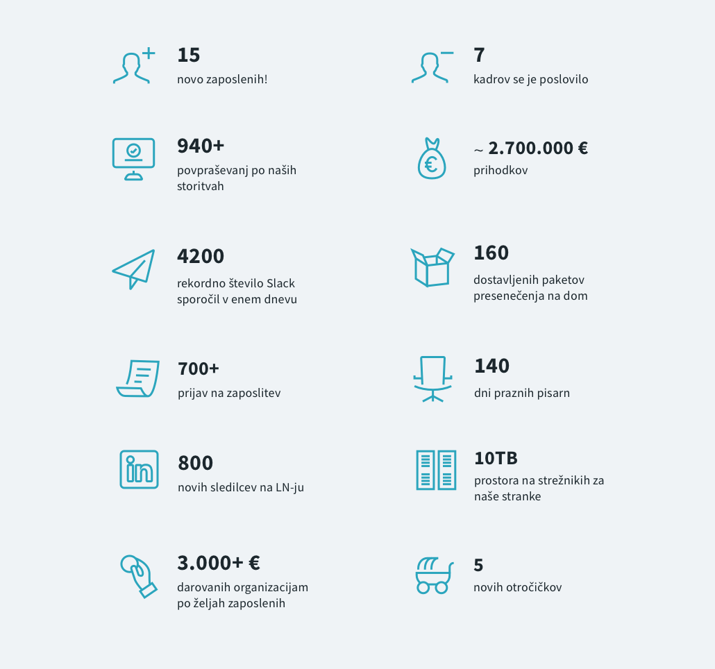 Pregled leta 2020 v številkah.