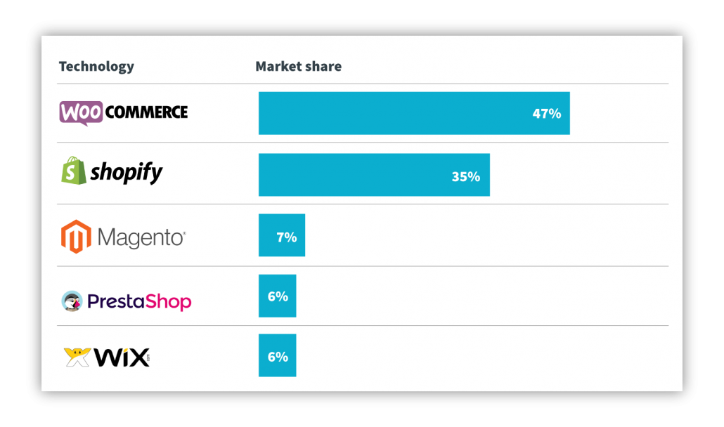 Comparison of different platforms in market share.