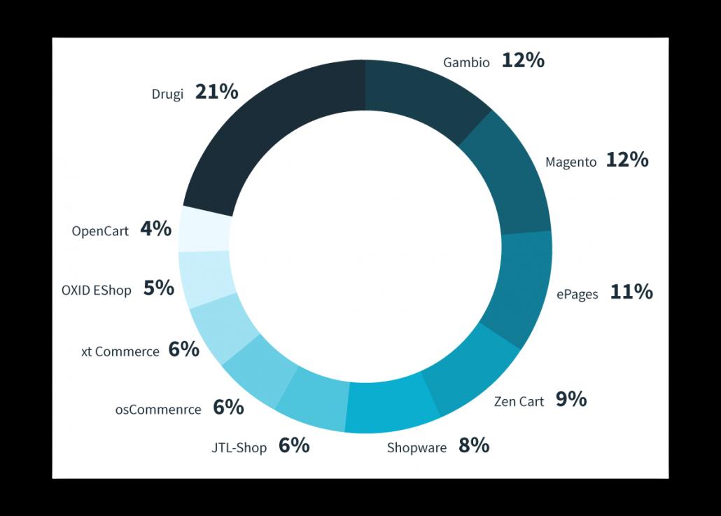 Tržni delež Shopwarove platforme je 8%.