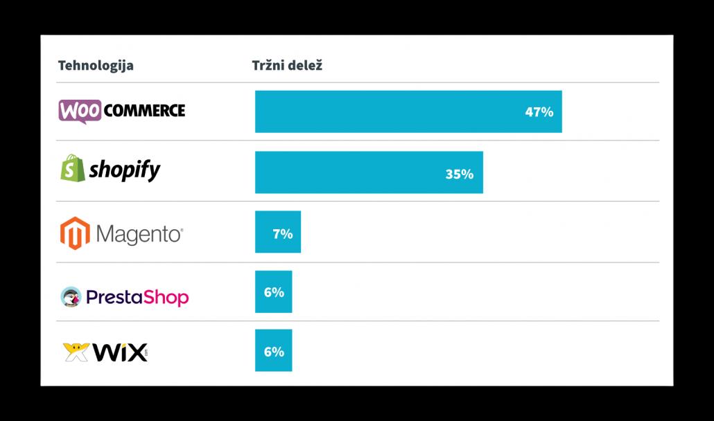 Primerjava različnih platform v tržnem deležu.