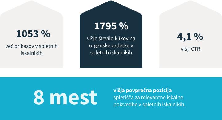 Grafike rasti za projekt Donat MG.