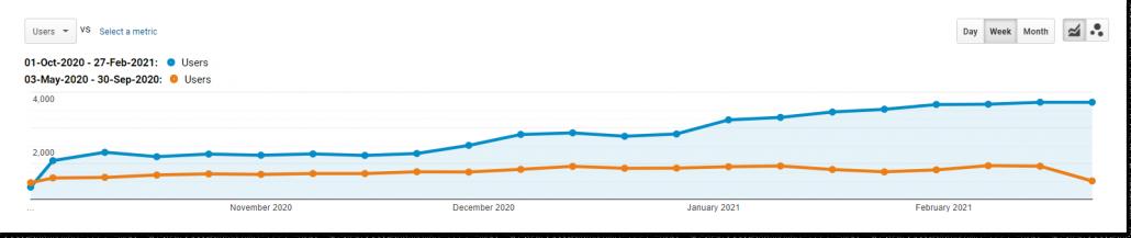 Pozitivna rast na grafu Donata.