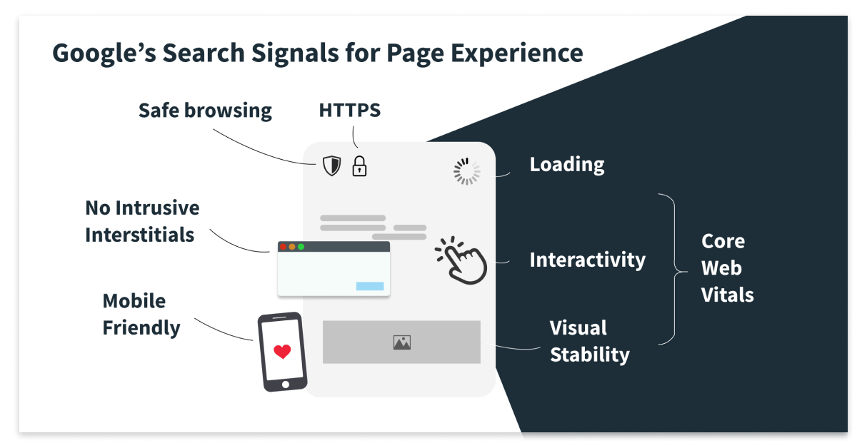 Google's Searrch Signals for Page Experience