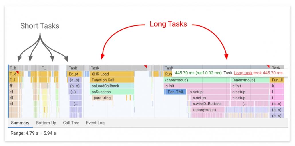 Short and long tasks