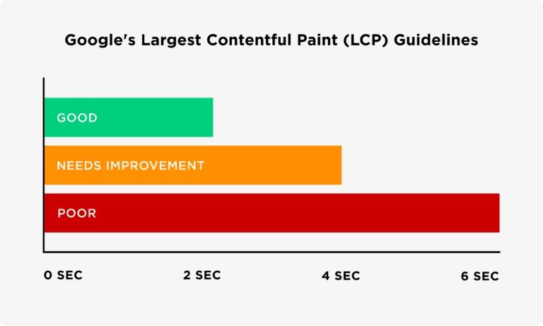 Google's Largest Contentful Paint Guidelines