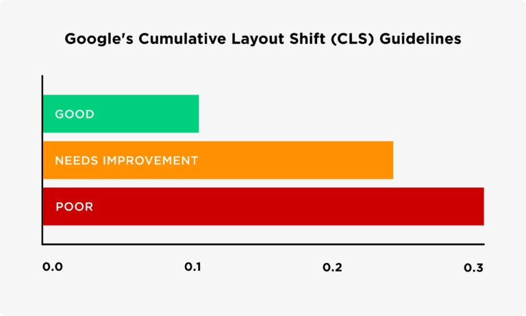 Google's Cumulative Layout Shift Guidelines