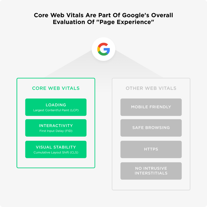 Core Web Vitals are part of page experience